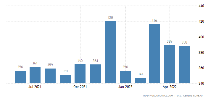 United States Exports of Metalworking Machines