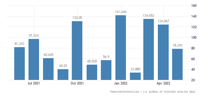 United States Exports of Military Trucks, Armored Vehicles