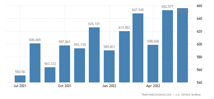 United States Exports of Mineral Supplies, Manufactured