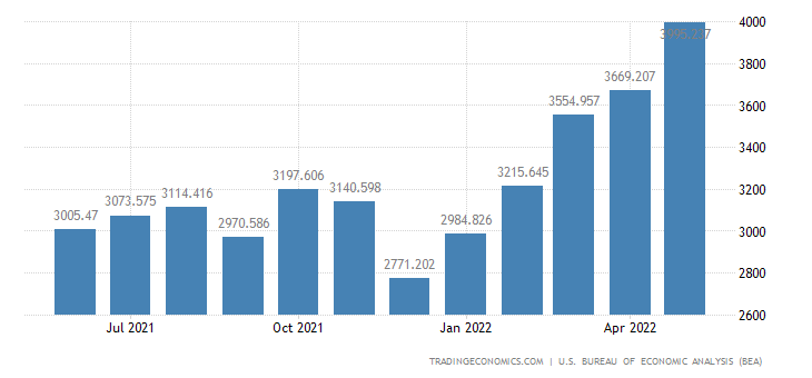 United States Exports of Minimum Value Shipments