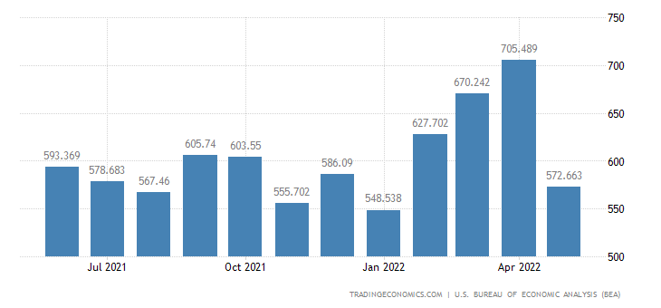 United States Exports of Miscellaneous Domestic Exports Of