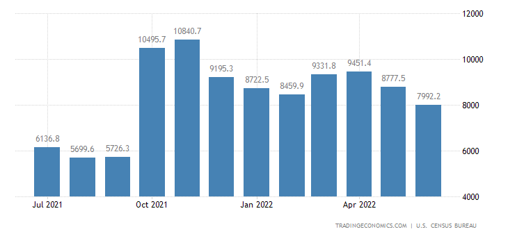 United States Exports of NAICS - Agricultural Forestry & Fisher