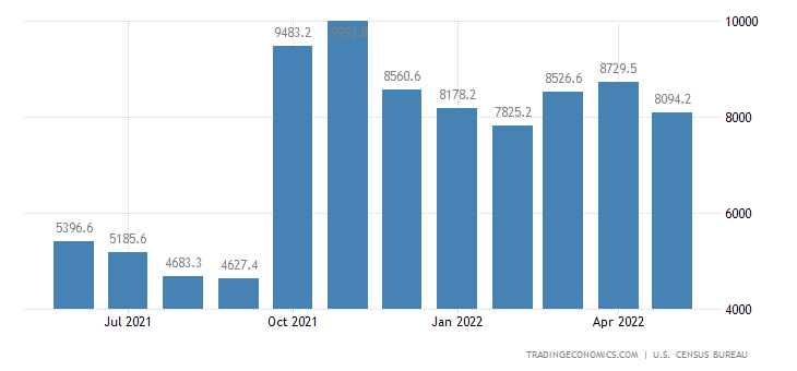 United States Exports of NAICS - Agricultural Products