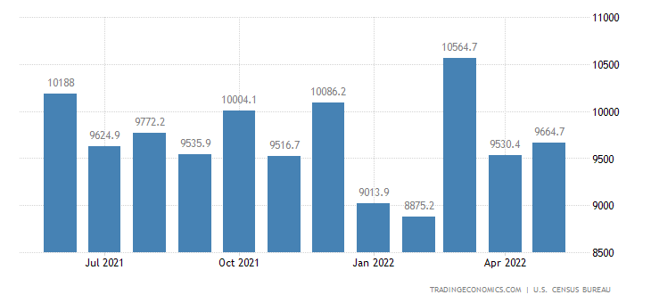 United States Exports of NAICS - Computers & Electronic Products