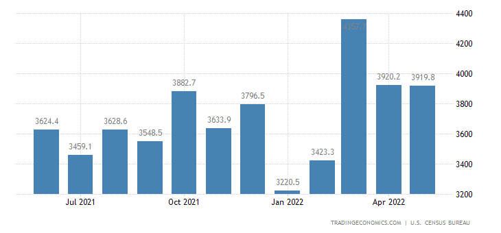 United States Exports of NAICS - Electrical Equipment, Applianc