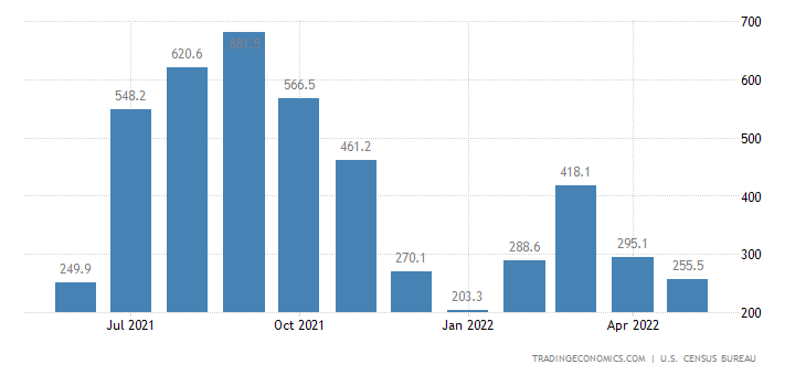 United States Exports of NAICS - Fish and Other Marine Products