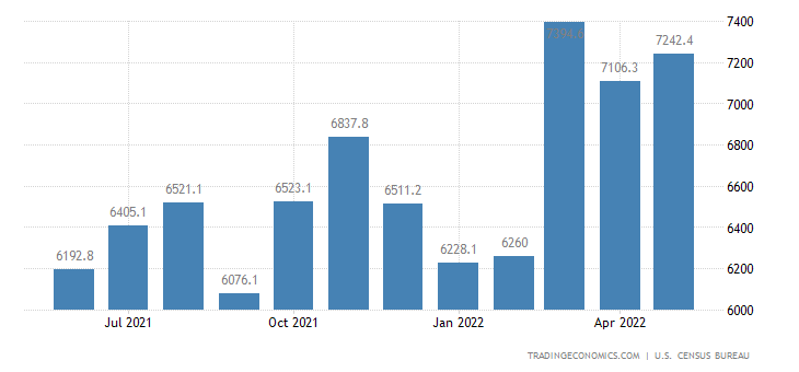 United States Exports of NAICS - Food and Kindred Products