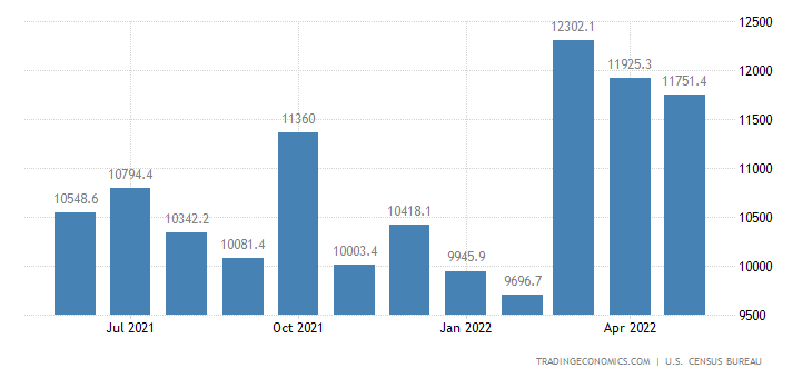 United States Exports of NAICS - Machinery Except Eletrical