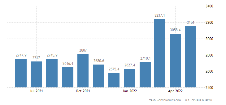 United States Exports of NAICS - Plastic & Rubber Products