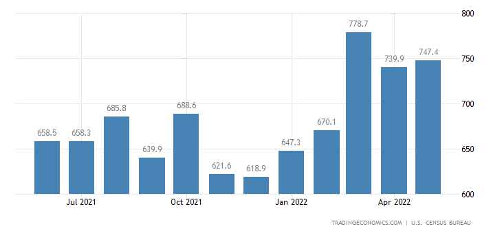 United States Exports of NAICS - Textile and Fabrics