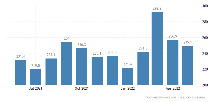 United States Exports of NAICS - Textile Mill Products