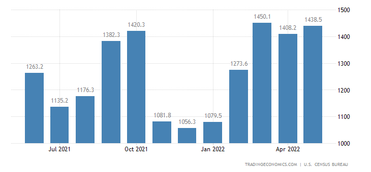 United States Exports of NAICS - Used Or Second Hand Merchandise