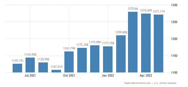 United States Exports of Newsprint & Other Paper Products