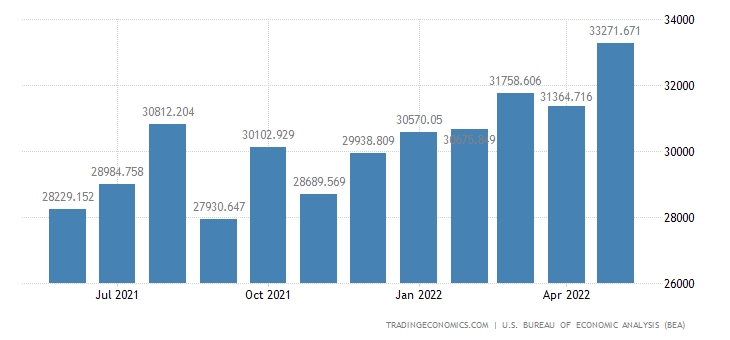United States Exports of Nonagricultural Excluding Fuels