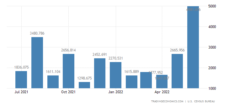 United States Exports of Nonmonetary Gold