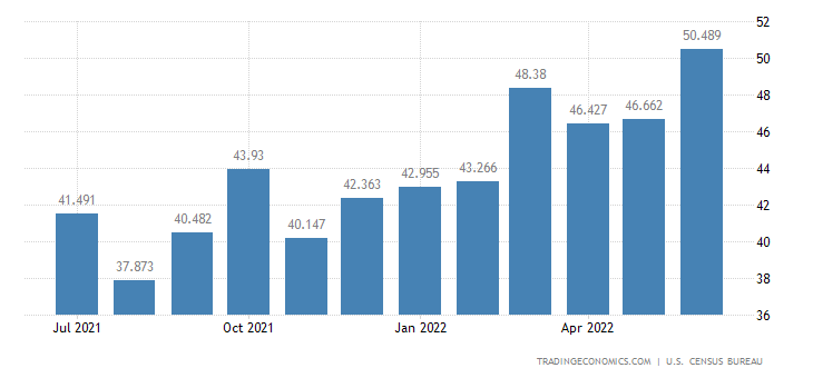 United States Exports of Nontextile Floor & Wall Tiles