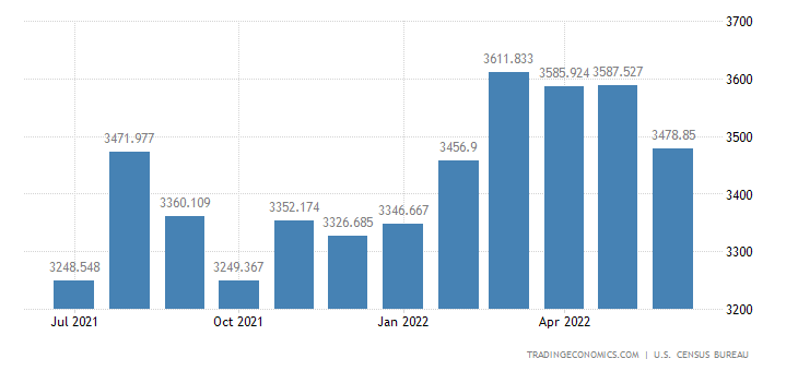 United States Exports of Oth. Scientific, Medical & Hospital Eq