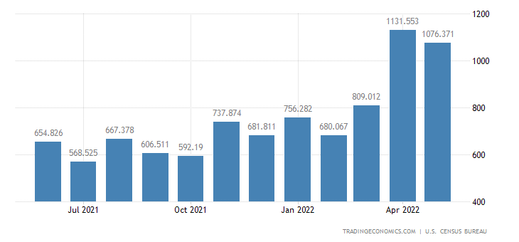 United States Exports of Other Coal & Related Fuels