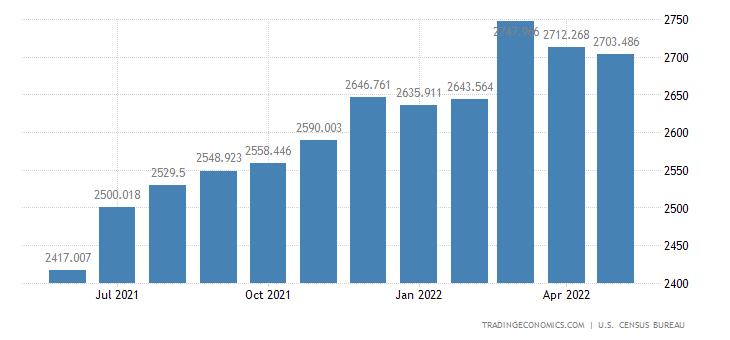 United States Exports of Other Manufactured & Unmanufactured