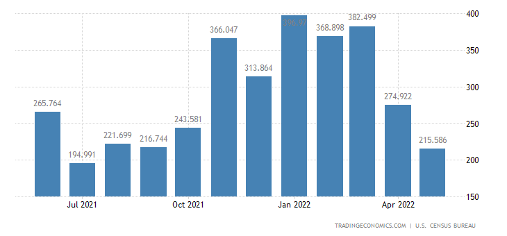 United States Exports of Other Oilseeds & Food Oils