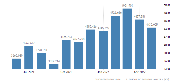 United States Exports of Other Parts & Accessories