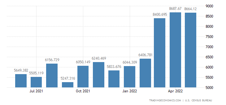 United States Exports of Other Petroleum Products