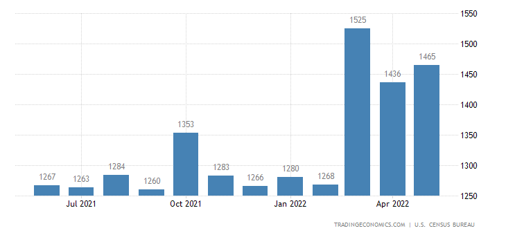 United States Exports of Paper and Paperboard