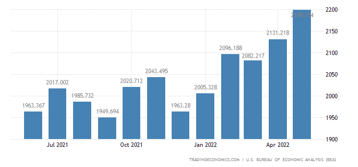 United States Exports of Paper & Paper Base Stocks
