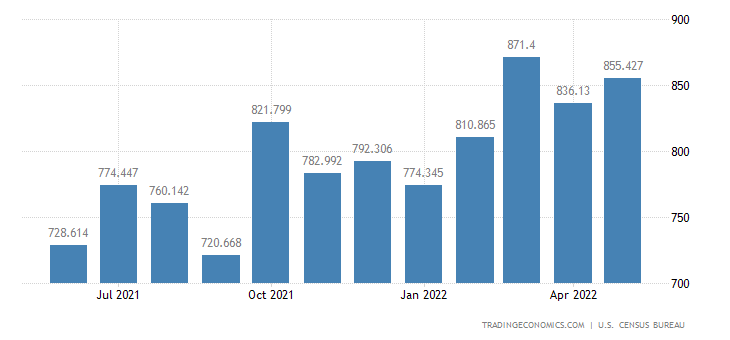 United States Exports of Photo & Other Service Industry Machine