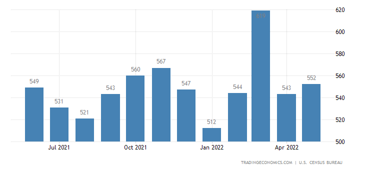 United States Exports of Photographic Equipment