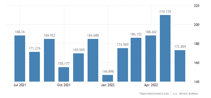 United States Exports of Pulp & Paper Machinery