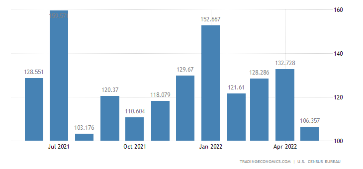United States Exports of Records, Tapes & Disks