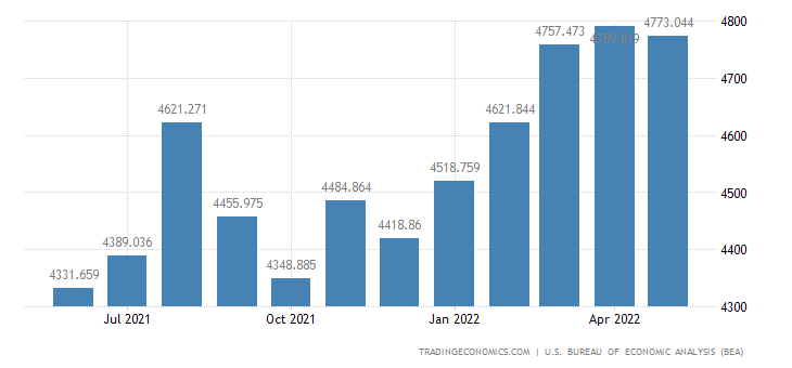 United States Exports of Scientific & Medical Machinery
