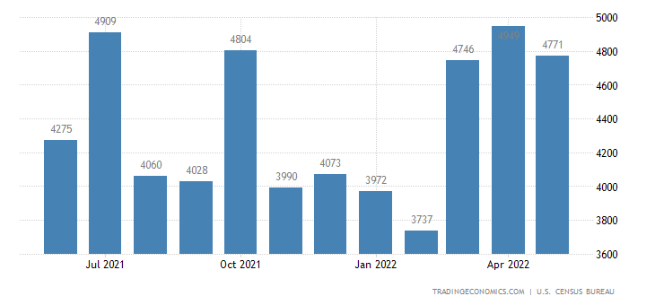 United States Exports of Specialized Industrial Machines