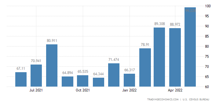 United States Exports of Sporting & Camping Apparel