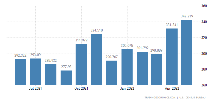 United States Exports of Synthetic Rubber, Primary