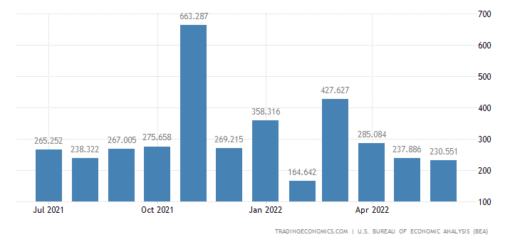 United States Exports of Tanks, Artillery & Missiles