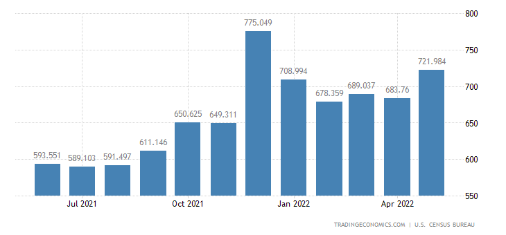 United States Exports of Textile Apparel, Footwear