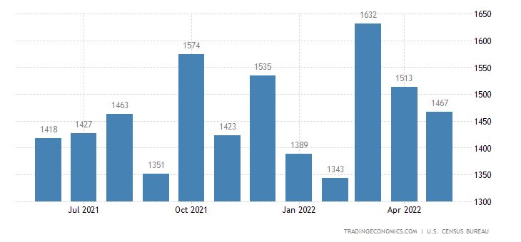 United States Exports of Tv S, Vcr S, Etc.
