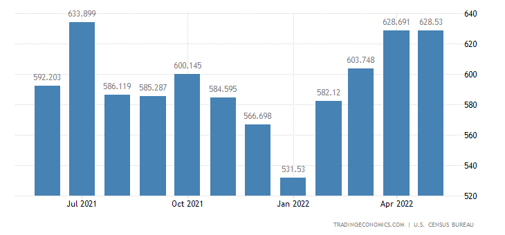 United States Exports of Vegetables & Preparations