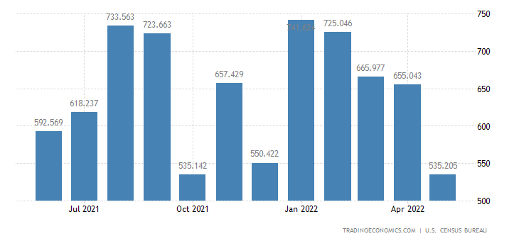 United States Exports of Wheat