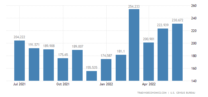 United States Exports of Wine & Related Products