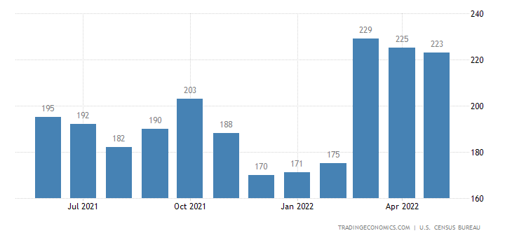 United States Exports of Wood Manufactures