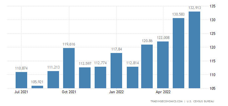 United States Exports of Wood Supplies, Manufactured