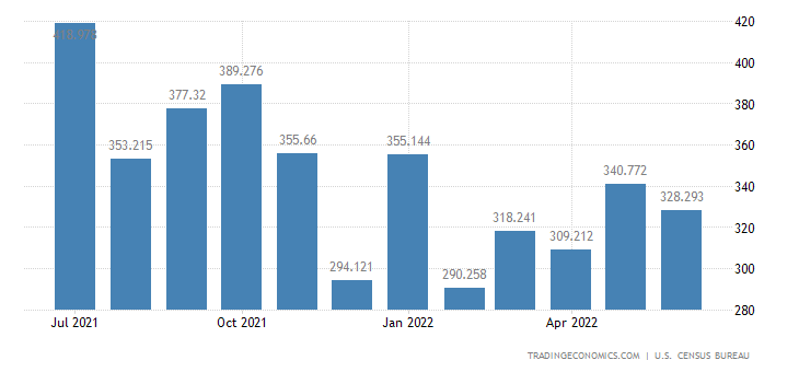 United States Exports of Woodworking, Glass Working