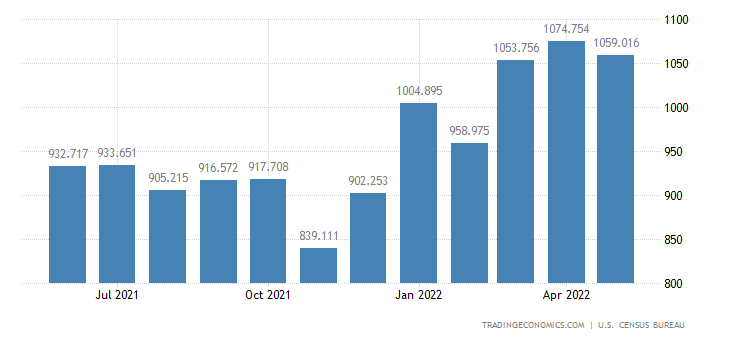 United States Exports of ys, Shooting & Sporting Goods