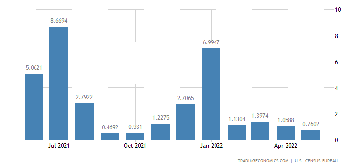 United States Exports to Afghanistan