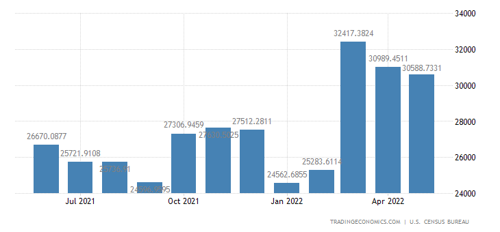 United States Exports to Canada