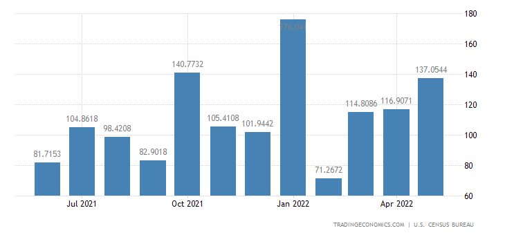 United States Exports to Cayman Islands