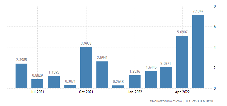United States Exports to Central African Republic